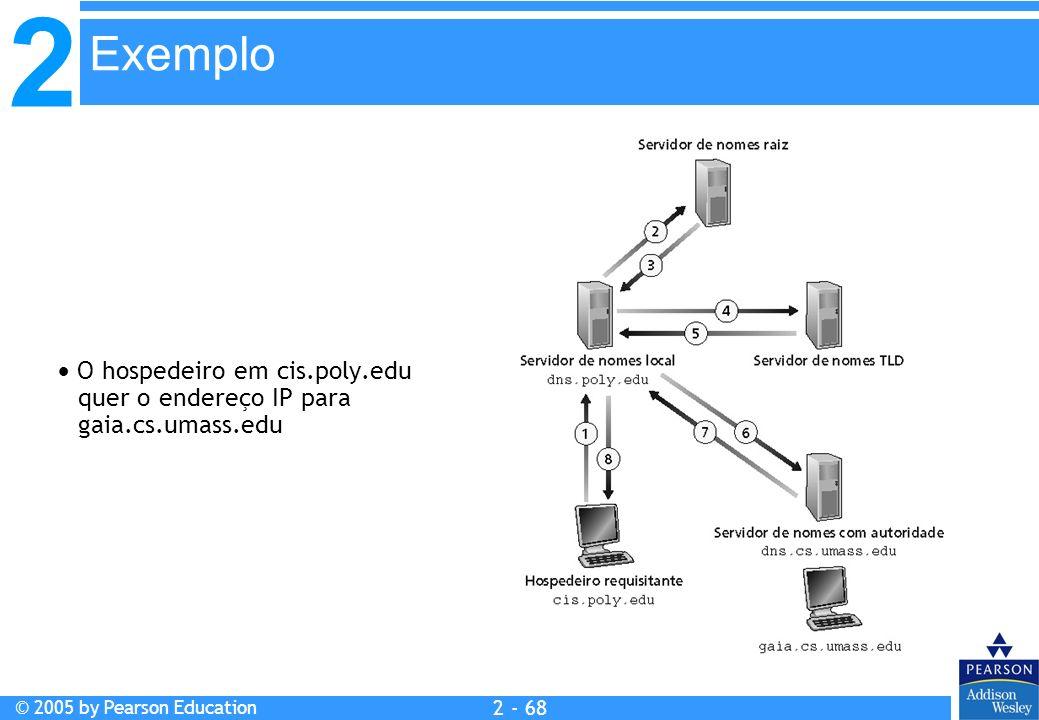 Exemplo  O hospedeiro em cis.poly.edu quer o endereço IP para gaia.cs.umass.edu