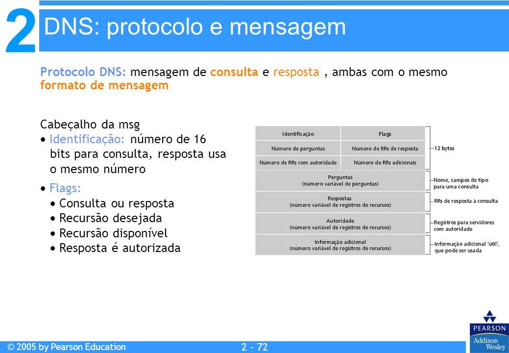 DNS: protocolo e mensagem