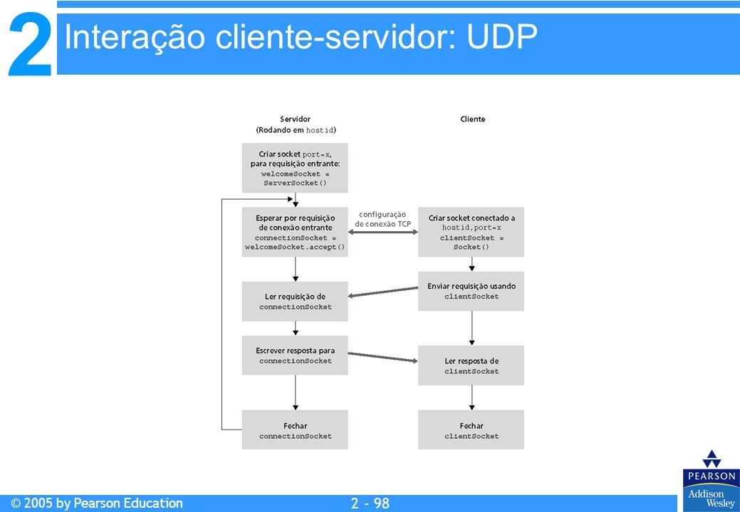 Interação cliente-servidor: UDP