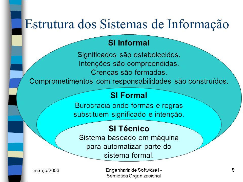 Estrutura dos Sistemas de Informação