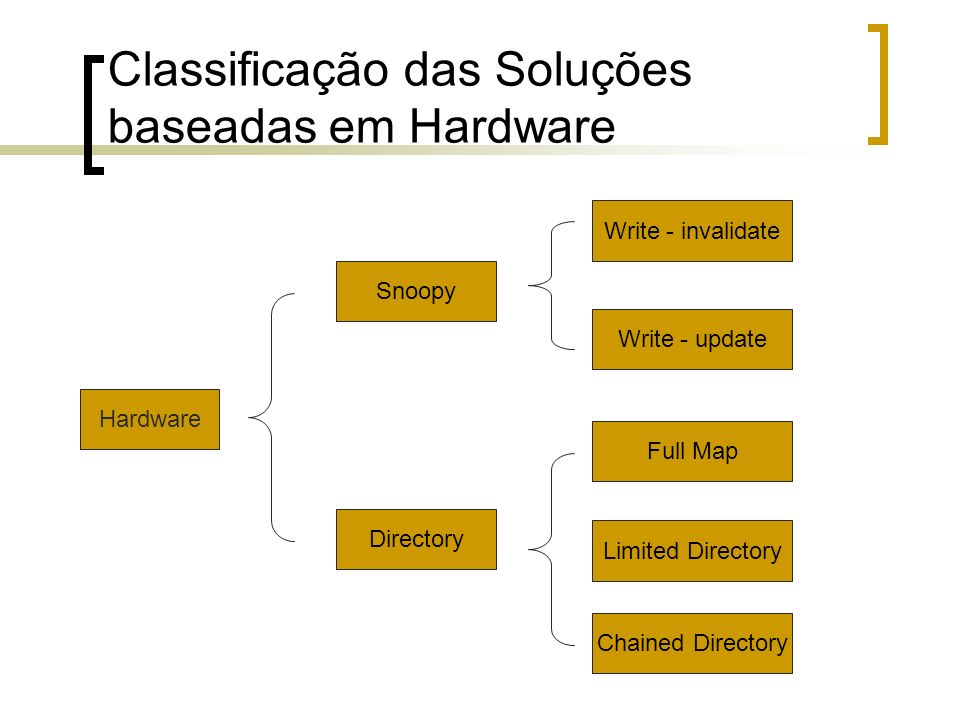 Classificação das Soluções baseadas em Hardware