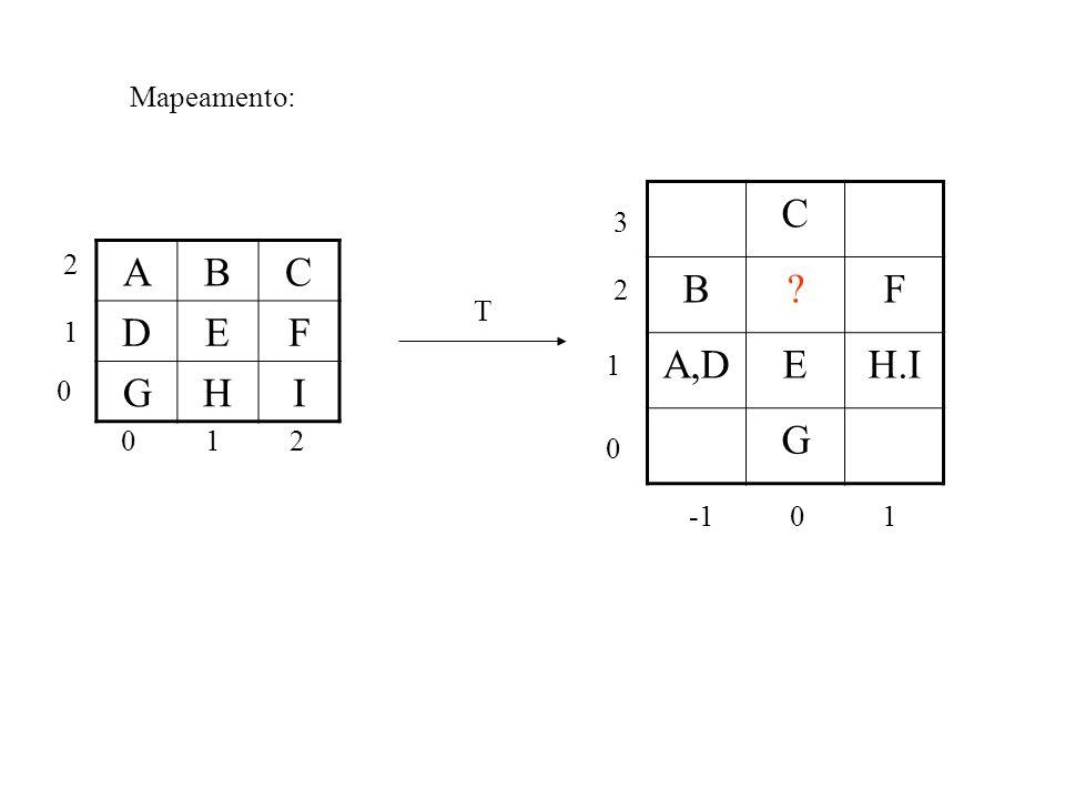 Mapeamento: C B F A,D E H.I G 3 2 A B C D E F G H I 2 T 1 1 1 2 -1 1