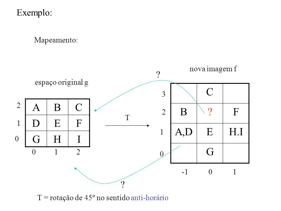 C B F A,D E H.I G A B C D E F G H I Exemplo: Mapeamento: