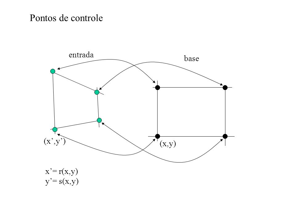 Pontos de controle entrada base (x',y') (x,y) x'= r(x,y) y'= s(x,y)
