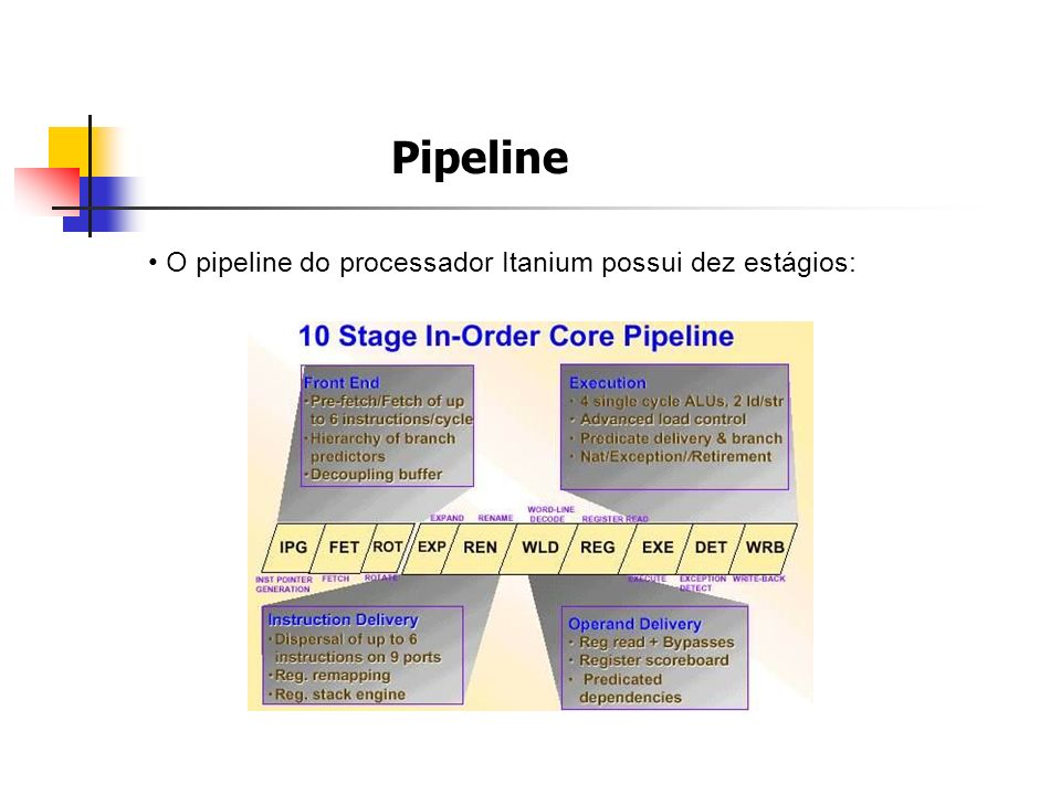 Pipeline O pipeline do processador Itanium possui dez estágios: