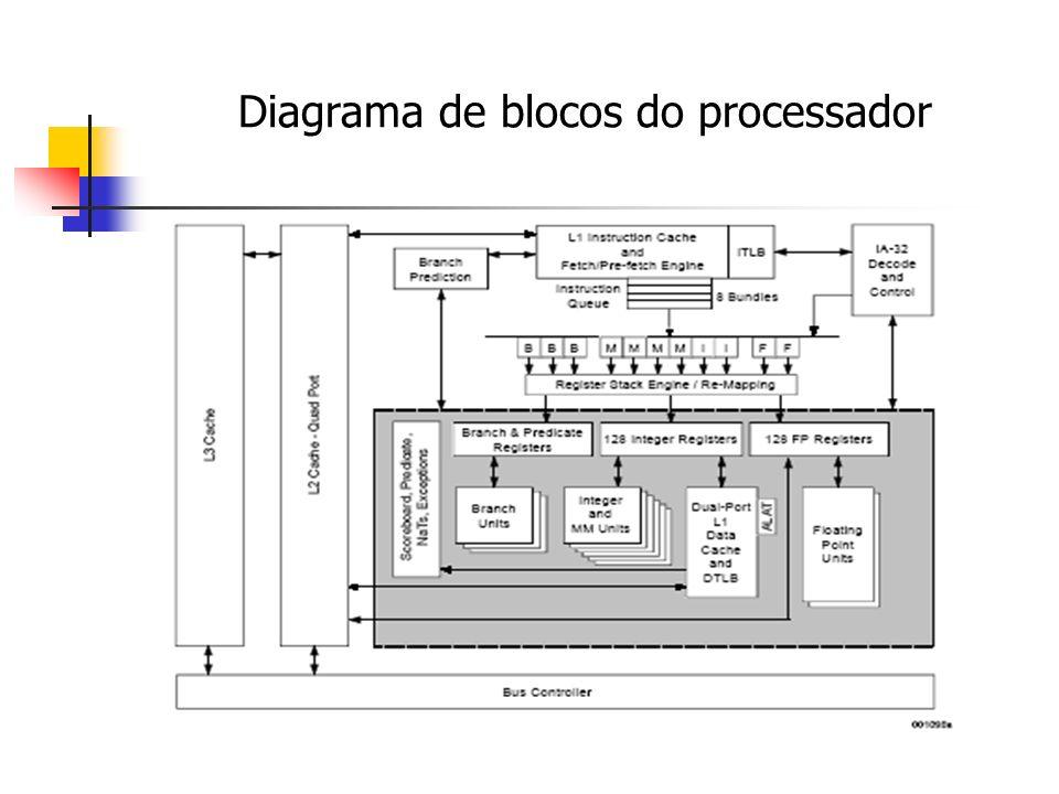 Diagrama de blocos do processador