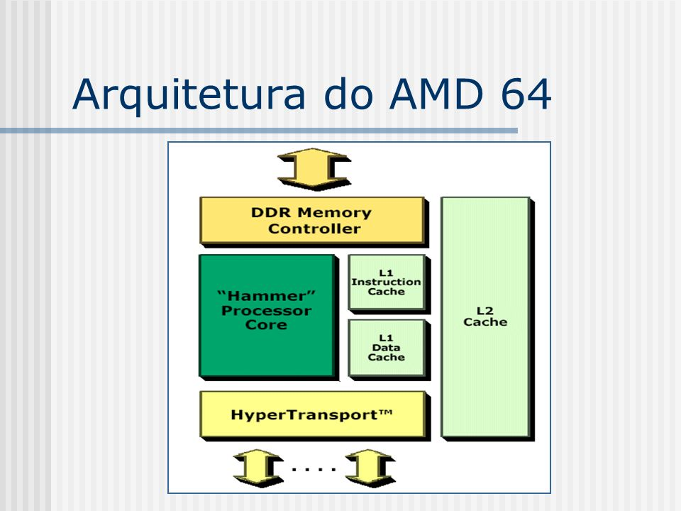 Arquitetura do AMD 64