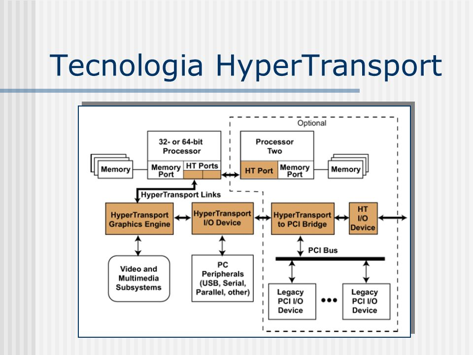 Tecnologia HyperTransport