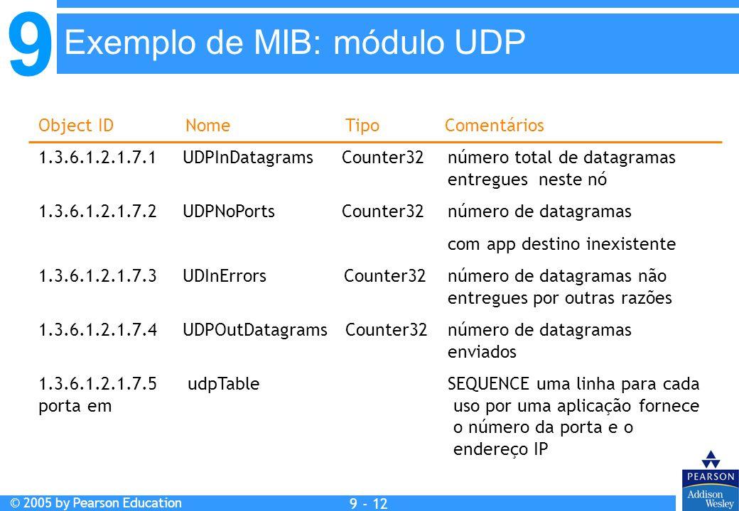 Exemplo de MIB: módulo UDP
