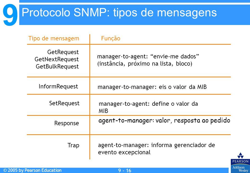 Protocolo SNMP: tipos de mensagens
