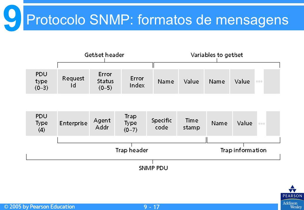 Protocolo SNMP: formatos de mensagens