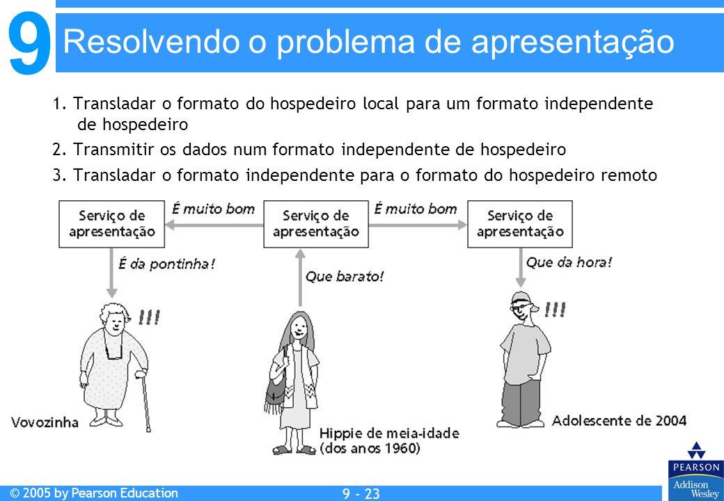 Resolvendo o problema de apresentação