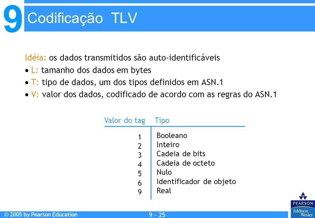 Codificação TLV Idéia: os dados transmitidos são auto-identificáveis