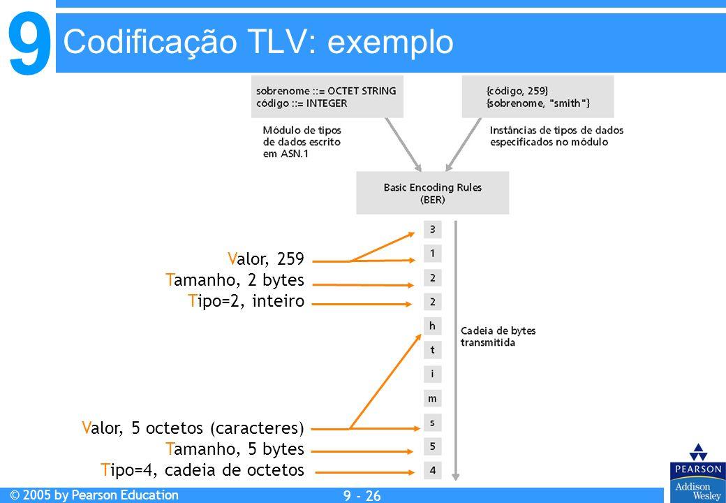 Codificação TLV: exemplo