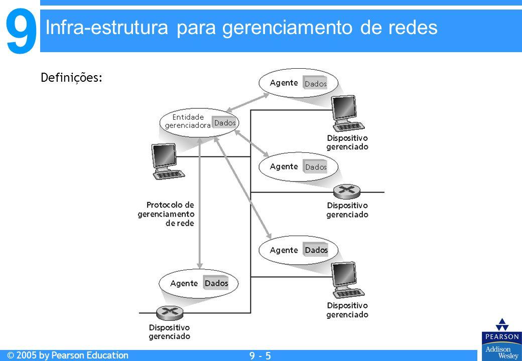 Infra-estrutura para gerenciamento de redes