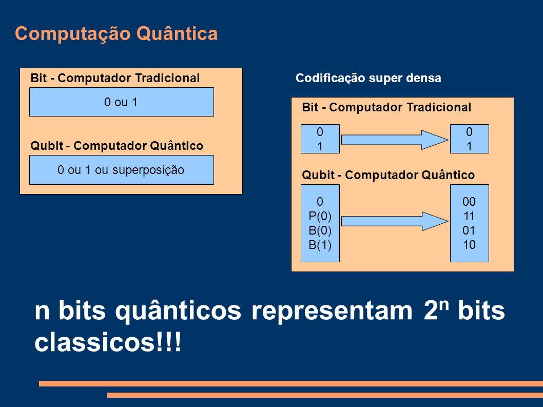 n bits quânticos representam 2n bits classicos!!!