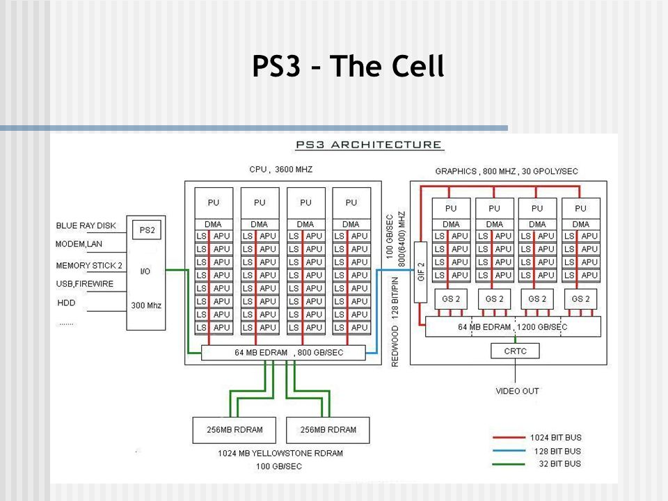PS3 – The Cell