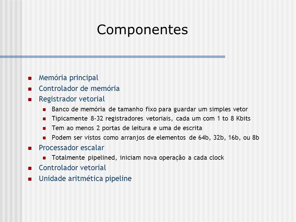 Componentes Memória principal Controlador de memória