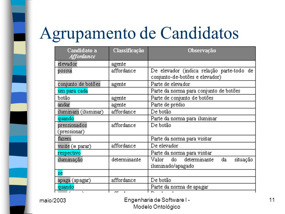 Agrupamento de Candidatos