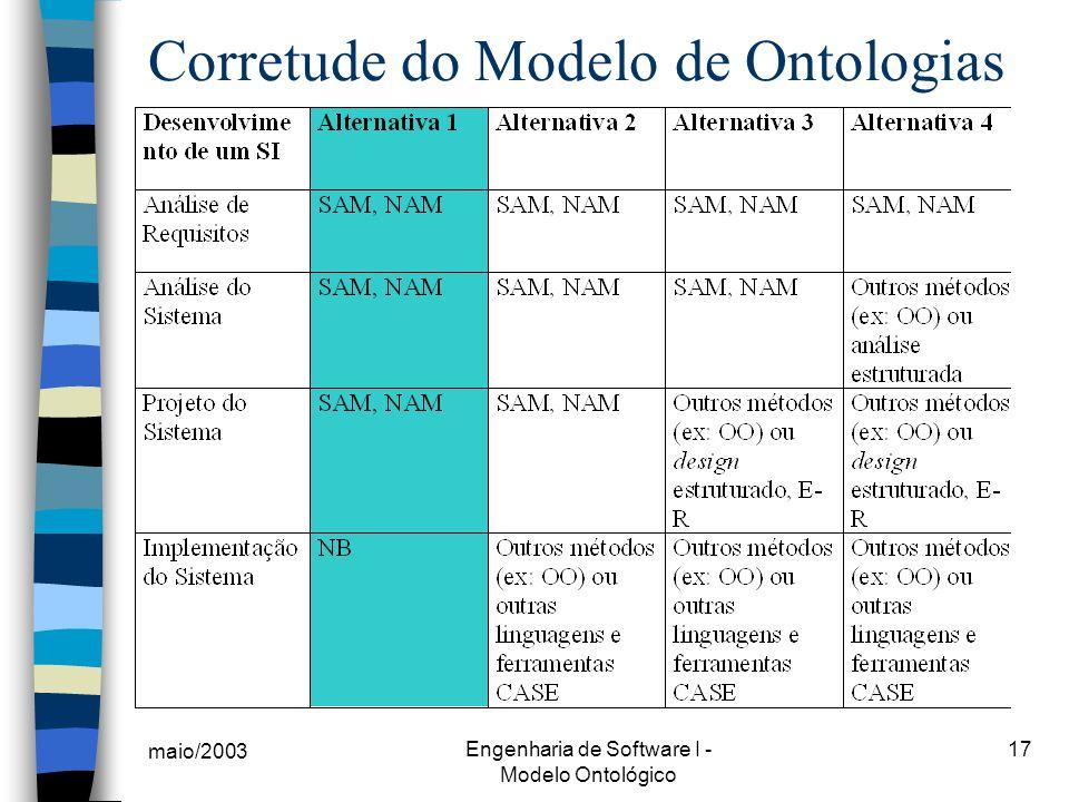 Corretude do Modelo de Ontologias
