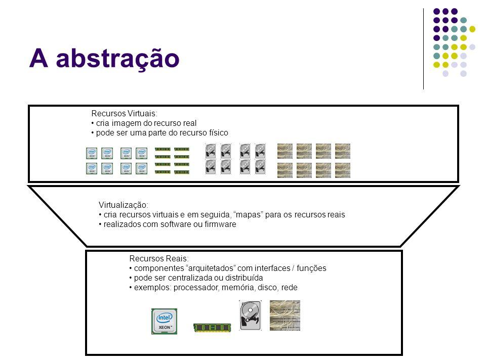 A abstração Recursos Virtuais: cria imagem do recurso real
