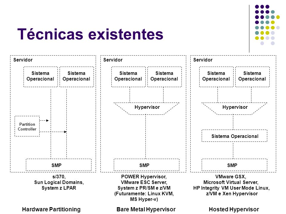 Técnicas existentes Hardware Partitioning Bare Metal Hypervisor