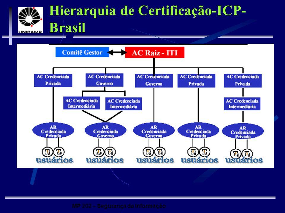 Hierarquia de Certificação-ICP-Brasil