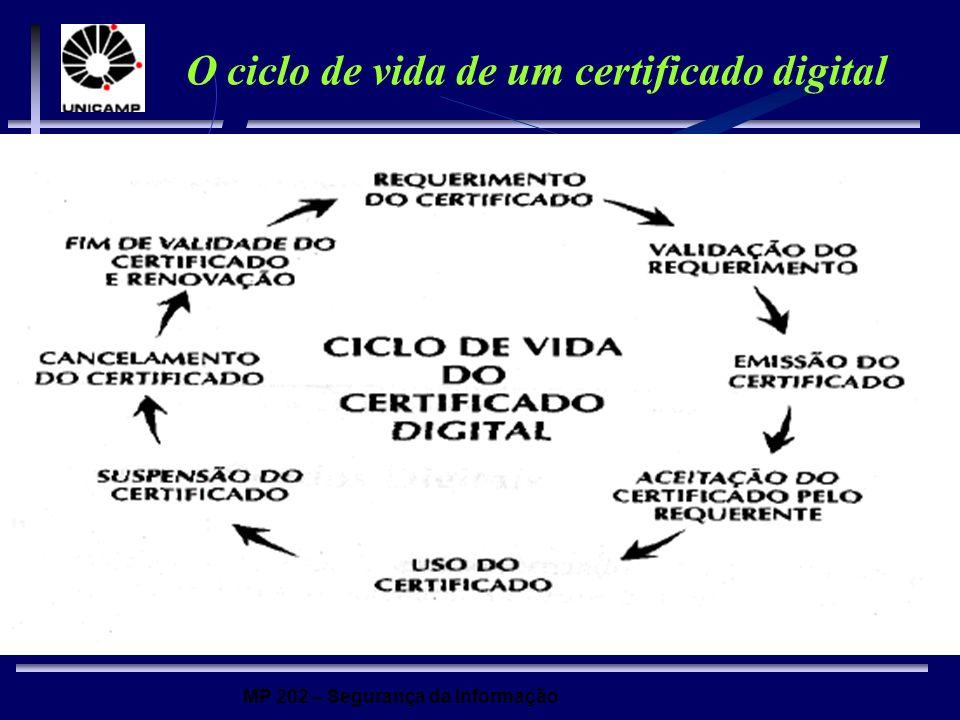 O ciclo de vida de um certificado digital