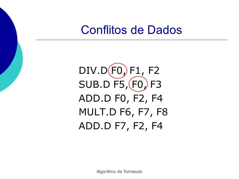 Conflitos de Dados DIV.D F0, F1, F2 SUB.D F5, F0, F3 ADD.D F0, F2, F4