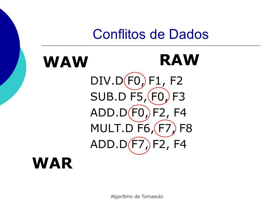 RAW WAW WAR Conflitos de Dados DIV.D F0, F1, F2 SUB.D F5, F0, F3