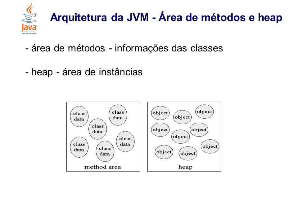 Arquitetura da JVM - Área de métodos e heap