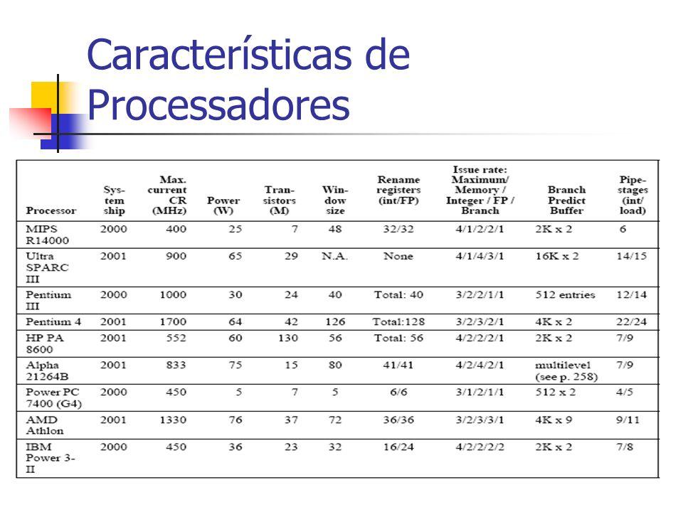 Características de Processadores