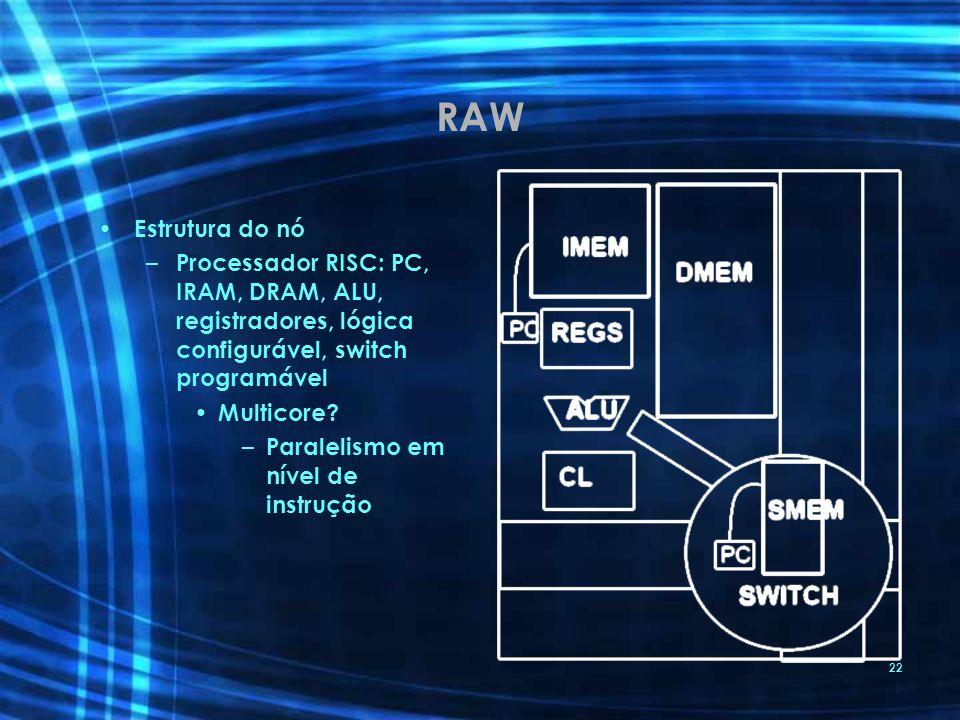RAW Estrutura do nó. Processador RISC: PC, IRAM, DRAM, ALU, registradores, lógica configurável, switch programável.