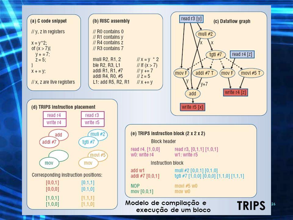 TRIPS Modelo de compilação e execução de um bloco