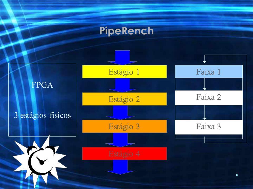 PipeRench FPGA 3 estágios físicos Estágio 1 Faixa 1 Faixa 2 Estágio 2