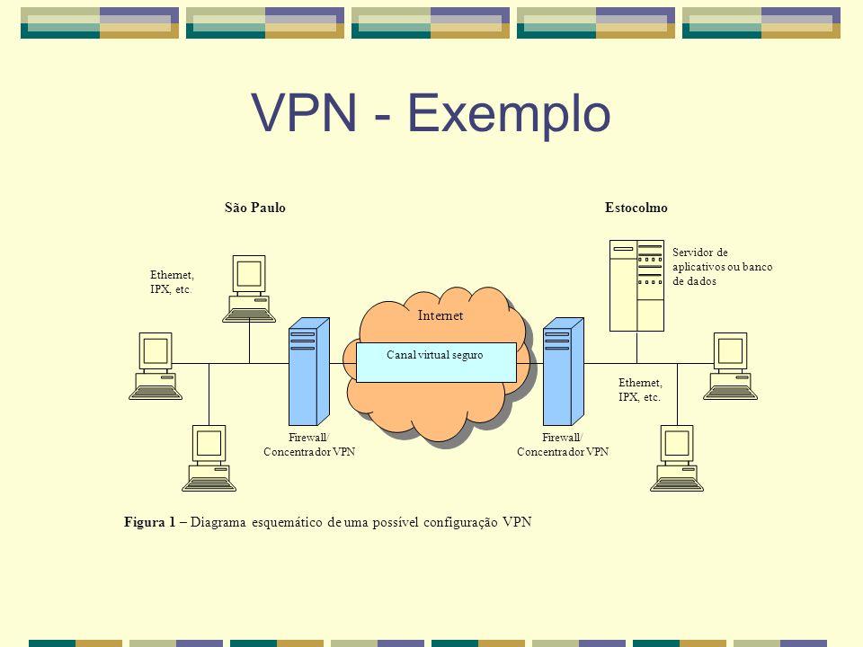 VPN - Exemplo Internet São Paulo Estocolmo