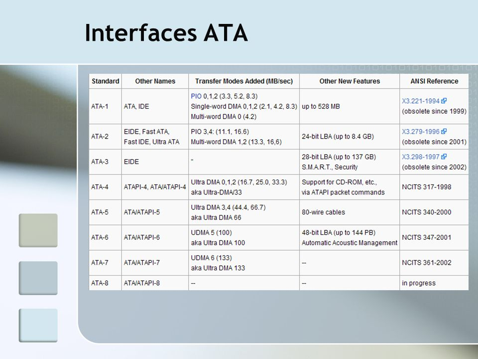 Interfaces ATA