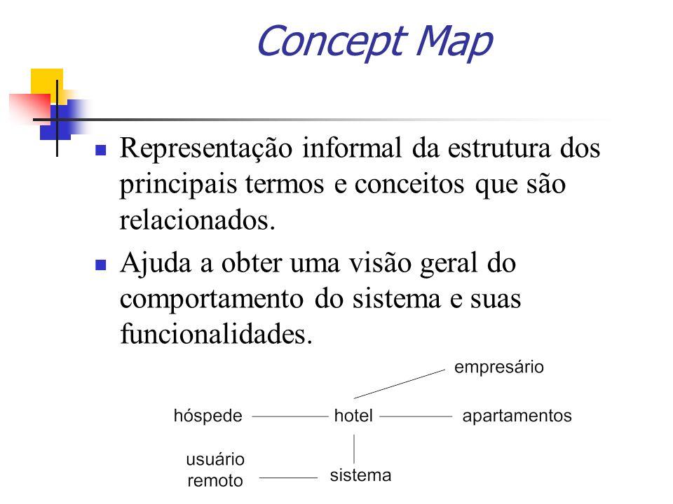 Concept Map Representação informal da estrutura dos principais termos e conceitos que são relacionados.