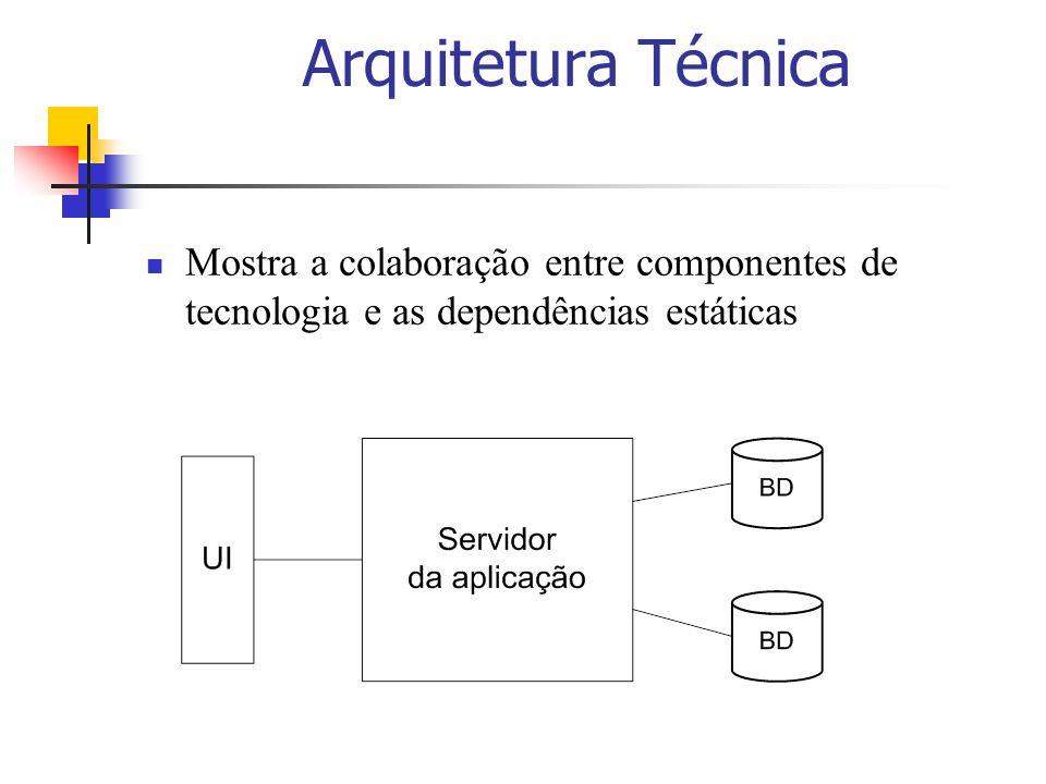 Arquitetura Técnica Mostra a colaboração entre componentes de tecnologia e as dependências estáticas.