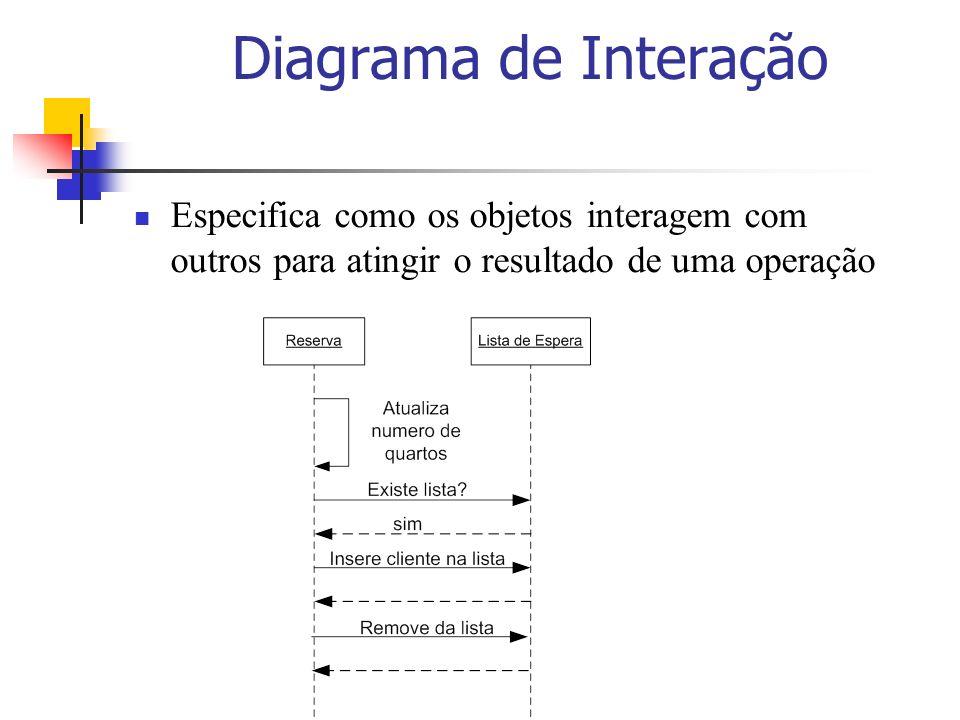 Diagrama de InteraçãoEspecifica como os objetos interagem com outros para atingir o resultado de uma operação.