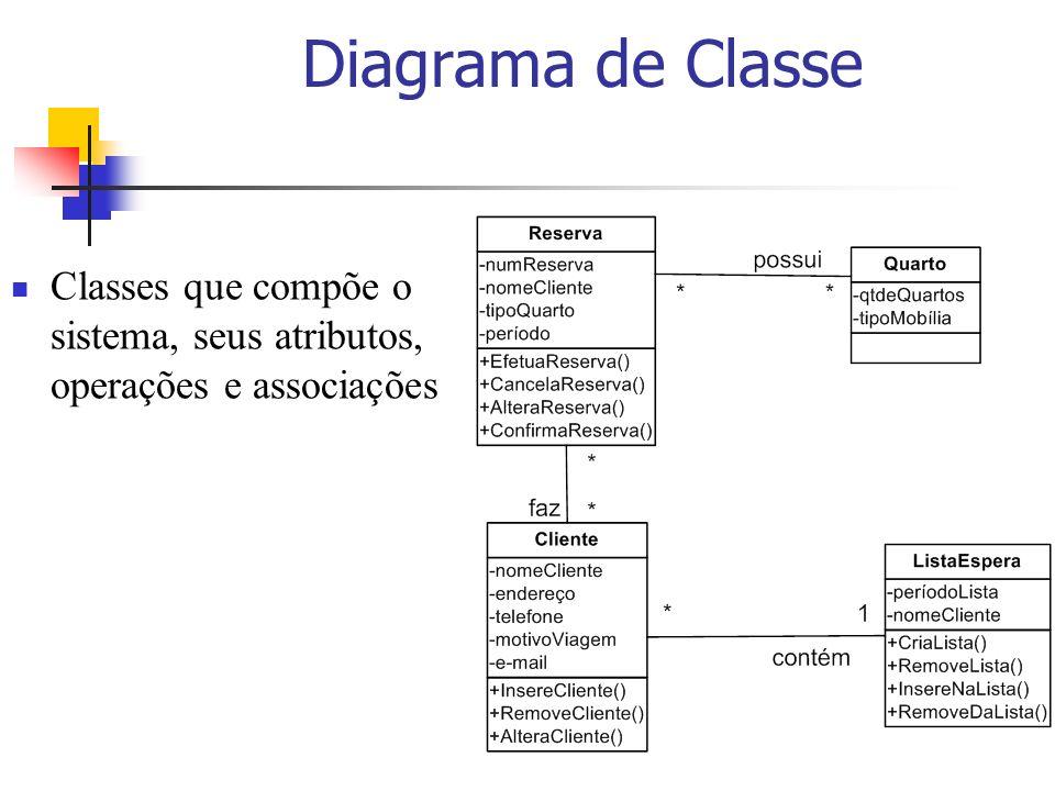 Diagrama de Classe Classes que compõe o sistema, seus atributos, operações e associações.