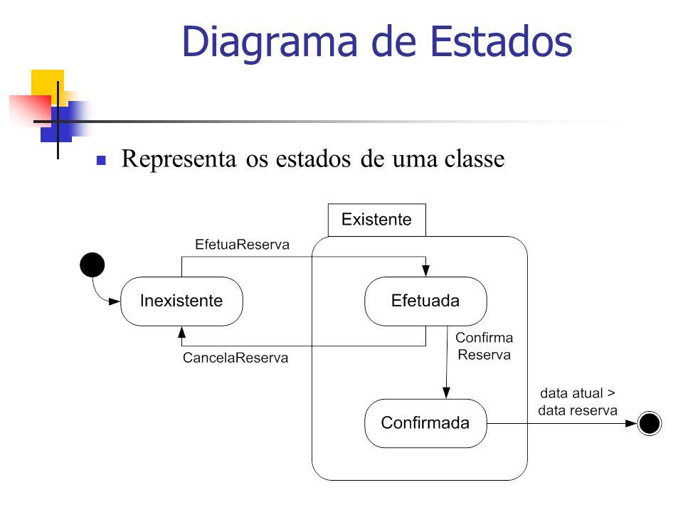 Diagrama de Estados Representa os estados de uma classe