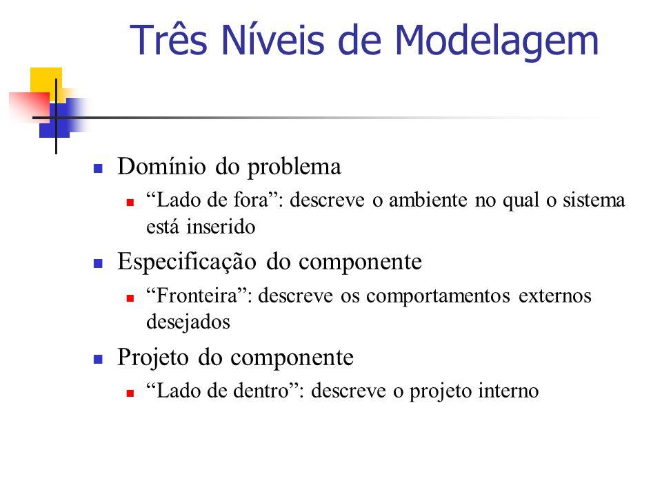 Três Níveis de Modelagem
