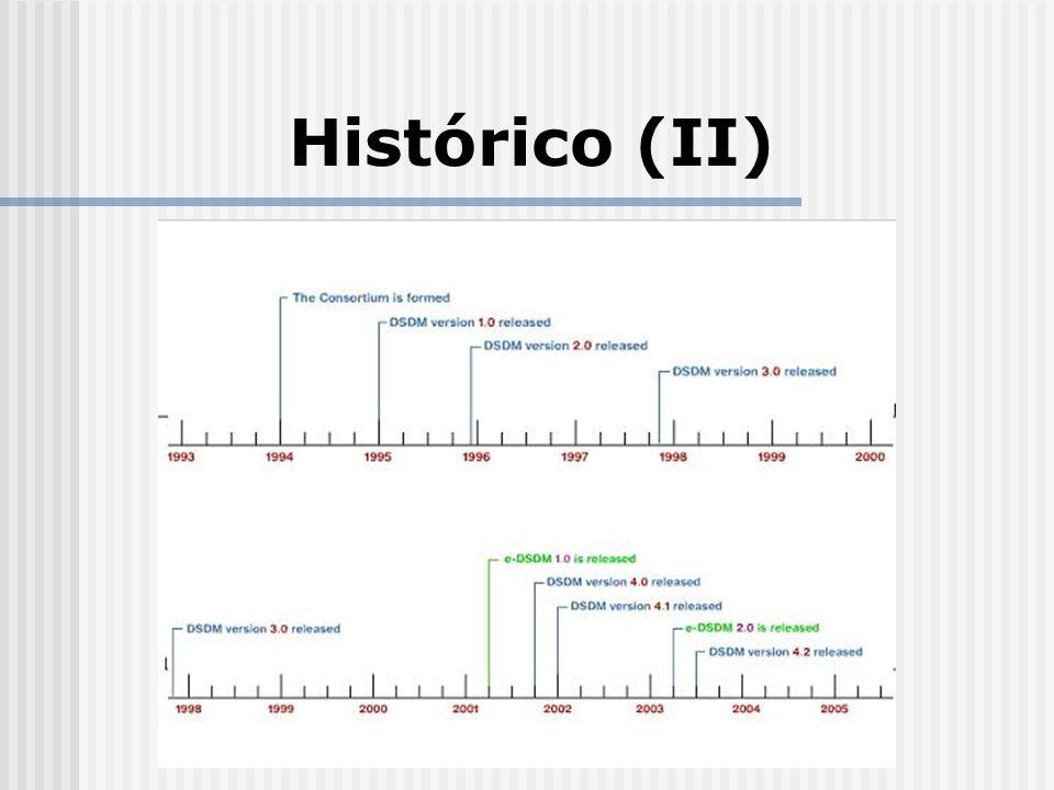 Histórico (II) O diagrama contém a evolução do processo, mostrando as diversas versões que foram lançadas ao longo dos anos.