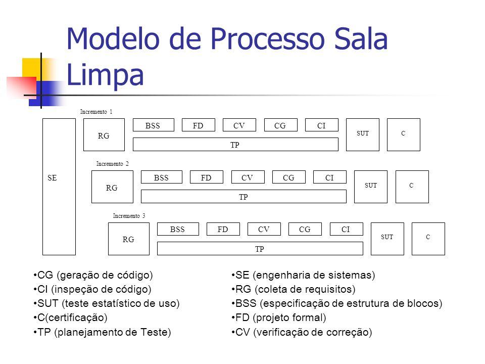 Modelo de Processo Sala Limpa