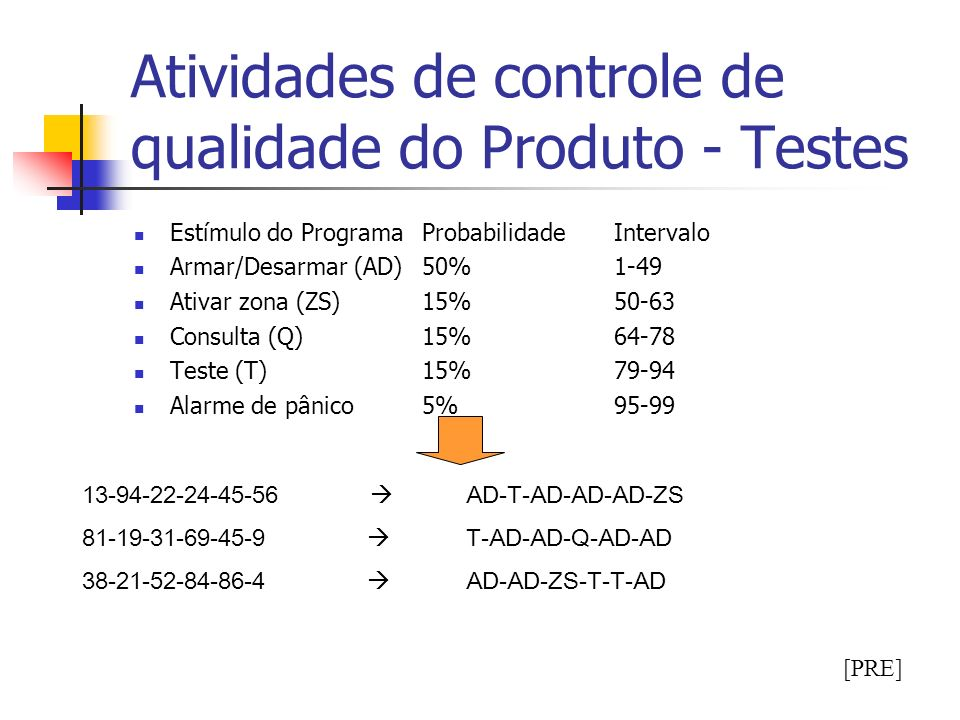 Atividades de controle de qualidade do Produto - Testes