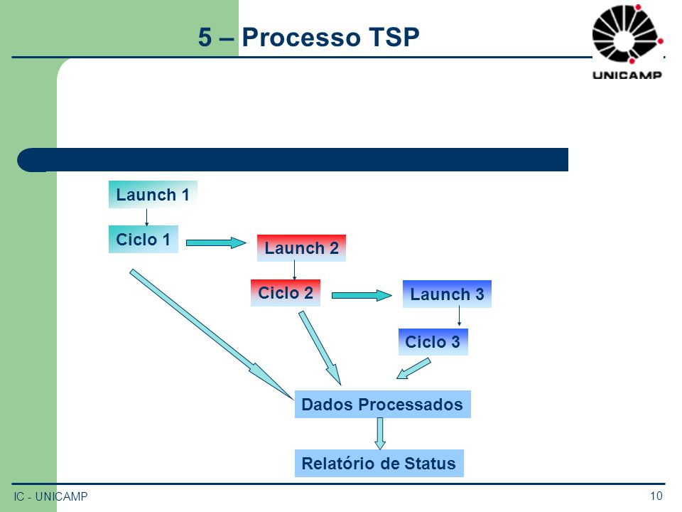 5 – Processo TSP Launch 1 Ciclo 1 Launch 2 Ciclo 2 Launch 3 Ciclo 3
