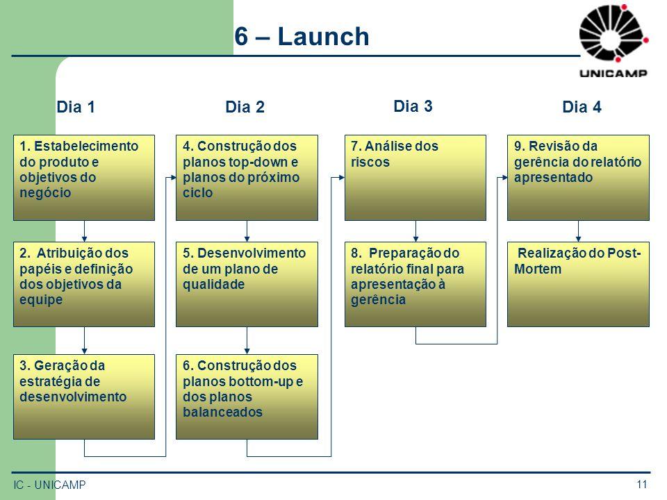 6 – Launch 1. Estabelecimento do produto e objetivos do negócio. 2. Atribuição dos papéis e definição dos objetivos da equipe.