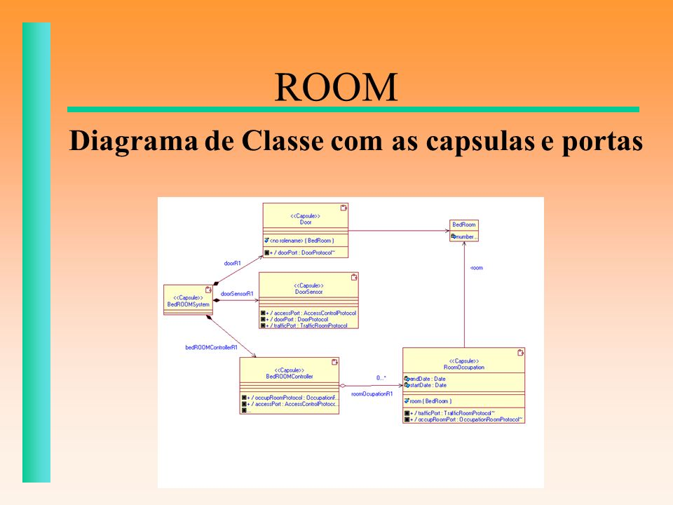 ROOM Diagrama de Classe com as capsulas e portas