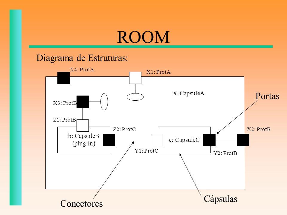 ROOM Diagrama de Estruturas: Portas Cápsulas Conectores a: CapsuleA